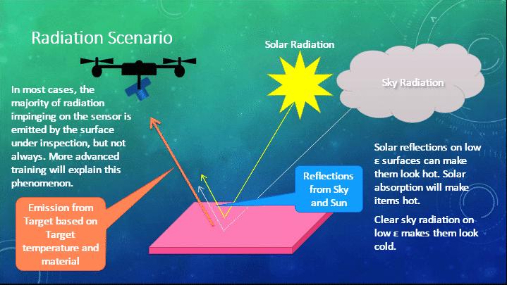 radiation impact to aerial IR inspection ITC